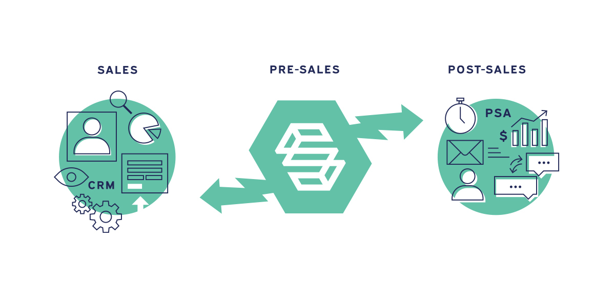 presales process with ScopeStack